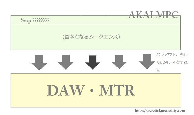 「ビートメイク:音の抜き差しに関して」MPC上で全Seq.パターンを作成すべきか?DAW上でオートメーションを書くべきか?