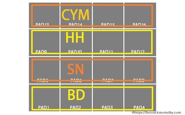 【AKAI MPC】各素材は16PAD上にどう配置すべきか?